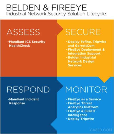 百通公司,FireEye,工业,网络安全