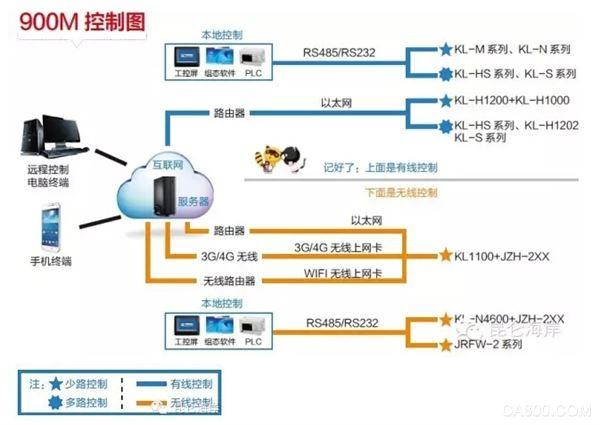 物联网,无线技术,数据采集