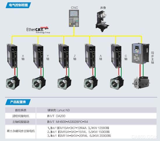 方案特点 英威腾高速钻攻中心T5 T6整体解决方案搭载了INVT SV_DA200进给伺服驱动电机、INVT 同步伺服主轴驱动、INVT稀土永磁同步主轴电机。该方案比常规钻攻机具有更高过载能力、更快响应速度,更高攻牙速度的优势,可以满足低速高强力切削,高速高精度加工以及高速同步攻牙的要求。 客户收益 1、稀土永磁同步伺服主轴电机的高响应,高过载,保证了高速,高品质的攻牙效果,提高攻牙效率; l 响应速度快:0速至15000转0.