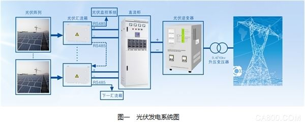1500v光伏发电系统的电源应用方案