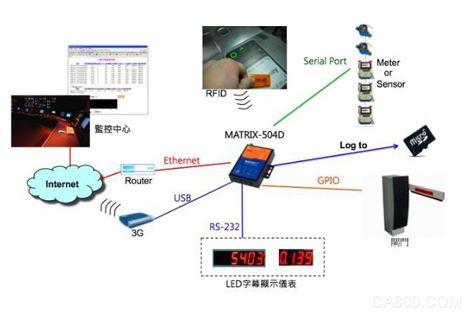 瀚达电子物联网系统嵌入式控制解决方案