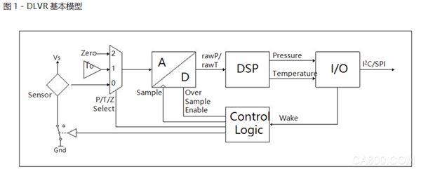 All Sensors微压压力传感器DLV系列低电压数字压力传感器操作概要: 该DLVR系列是一个包括感应元件、14位模数转换器, DSP和IO模块来支持I2C或SPI接口信号路径的数字输出传感器(见下面的图1)。该传感器还包括一个内部参考温度以及相关的控制逻辑,支持配置的工作模式。没有采样时感应原件掉电以节省电力。因为只有一个单一的ADC,在ADC前端配置有多路复用器来选择ADC的信号源。 ADC可以在原传感器信号转换(P),温度(T)和一零参考(Z)ADC零周期中。它也有一个过采样模式减少输出噪声。