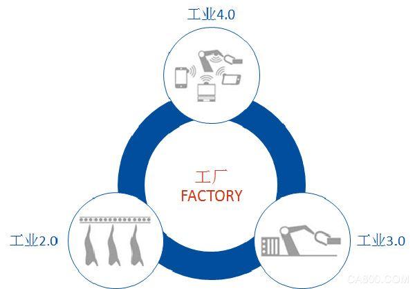 工业4.0大趋势-智能工厂解决方案