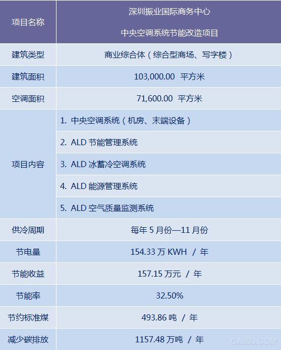 ALD 节能管理系统-深圳振业国际商务中心