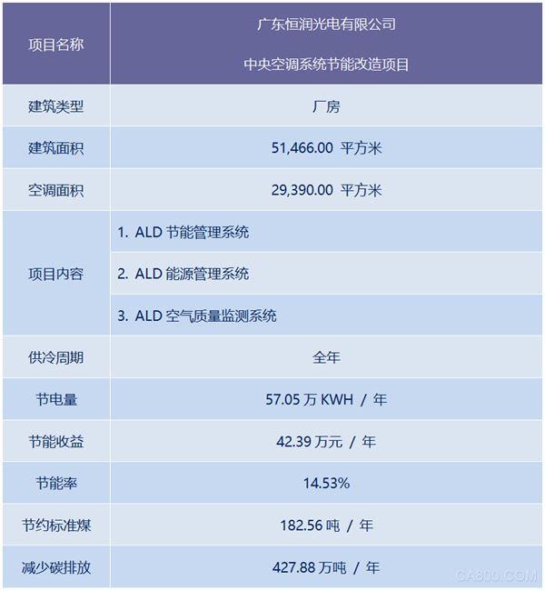 ALD 节能管理系统-广东恒润光电有限公司