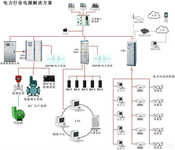 电力行业电源解决方案