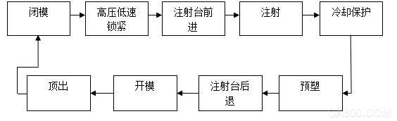 台湾巨控 工厂 注塑机 数据采集
