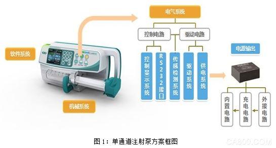 医疗电源、注射泵、加强绝缘、2MOPP