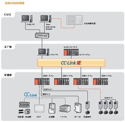 三菱 电机 钢铁 plc 变频