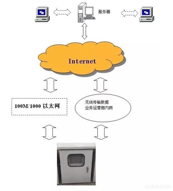 冷链库房温度监控 系统硬件 多种方式远传至监控 声光报警