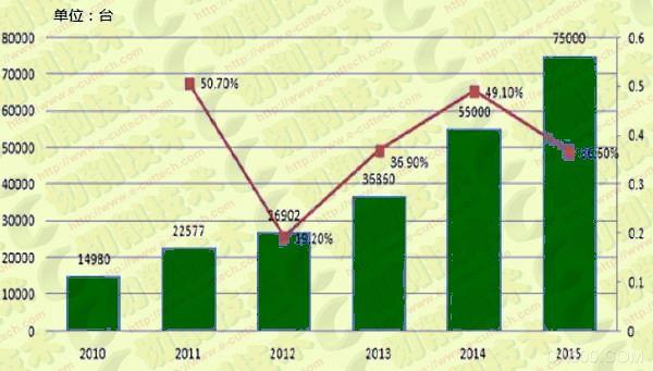 2014年中国工业机器人市场需求前景分析