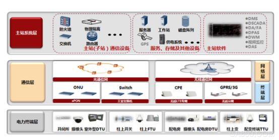 配电 自动化 电力 通信模块 SCADA