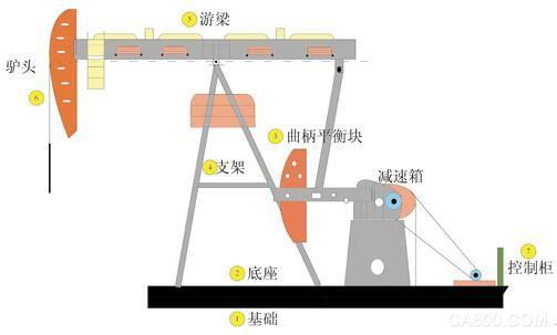 台达 游梁式抽油机 高效率的采油 系统稳定运行