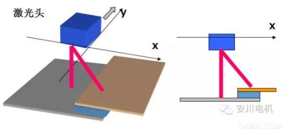 远程激光焊接系统,MOTOMAN-MH50Ⅱ,机器人