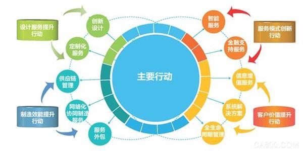 解讀 中國制造2025 信息化