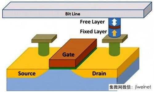 嵌入式 RAM CMOS