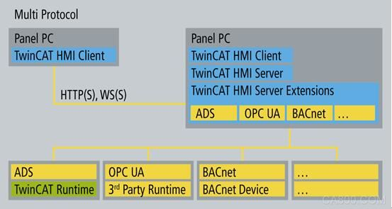 TwinCAT HMI 倍福 工业 4.0 跨领域解决方案