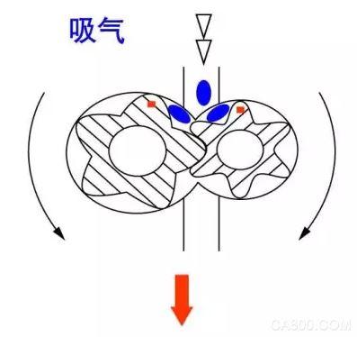 空压机 气源动力 气动系统 压缩空气 应用方案 易能