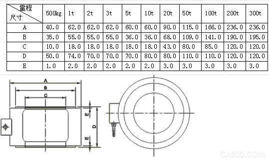 测力传感器量程