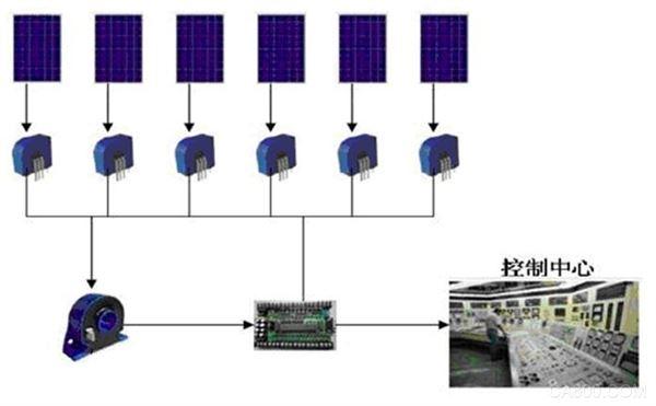 光伏电池在线监测应用案例