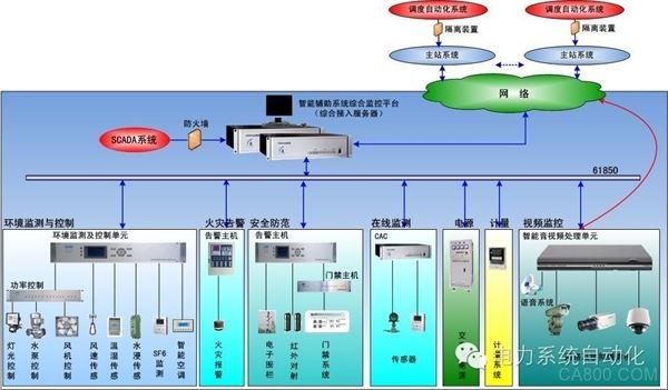 变电站 自动化 解决方案 软件 通信 测控