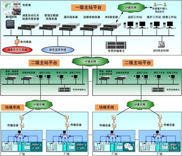 智能变电站三层两网结构示意图