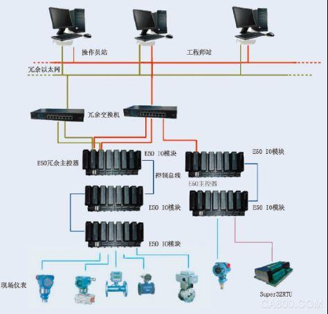 原油田联合站解决方案 ESD系统作为全站的安全关断单元