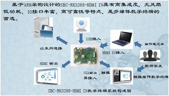 深圳聚芸RK3288HDMIIN摄像机v视频视频电脑视频教程dw图片