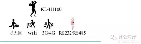 昆仑海岸 传感器 KL-H1100无线网关