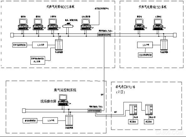 天然气处理站监控系统 DCS系统 ESD系统 井口 RTU