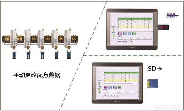 威纶通 数据传输架构  PLC 人机