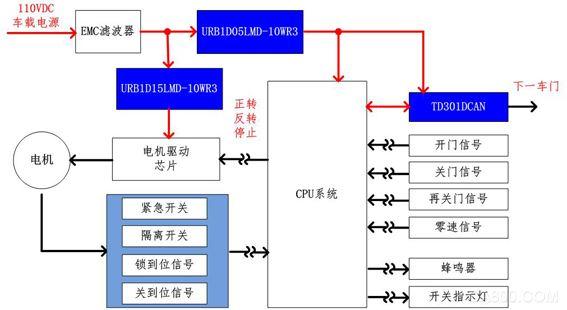 铁路机车行业标准对隔离电源 金升阳 铁路电源