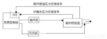 珠峰电气 工业锅炉控制系统应用  电机导线