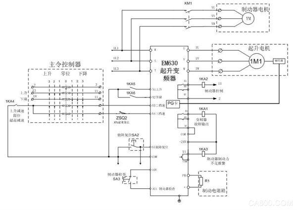 EM630应用于塔式起重机 零伺服提供第二重安全保护,防止溜钩(闭环系统) 当制动器失效时,变频器能启动零伺服功能,将重物悬停在空中或受控下放到安全区域 变频器能提供制动器失效告警输出信号,告知司机制动器失效 变频器能提供辅助的超速保护功能和下坠检测,及时控制制动器动作,防止故障扩大为事故 完美回转控制控制塔机平稳、高效回转 内置塔臂回转专用控制功能,提高定位精度,实现平稳高效回转 单电机回转系统,能实现不需要涡流辅助制动的回转控制 应用EM630的客户收益 安全性能提升,零伺服能提供第二重安全