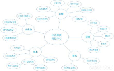 智慧水务 智慧型综合水务信息管理中心