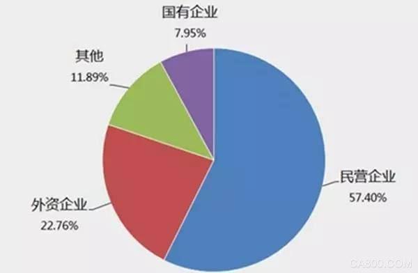2015年5月国务院印发《中国制造2025》部署制造业强国战略,被称为中国版工业4.0规划。数控机床作为制造业的基础,对制造业强国的建设至关重要,此次10年规划旨在开发一批精密、高速、高效、柔性数控机床与基础制造装备及集成制造系统。这些将会不断推动数控机床行业的快速发展。 对此,腾讯财经联合九次方大数据对数控机床行业进行了梳理,您会发现:  1.
