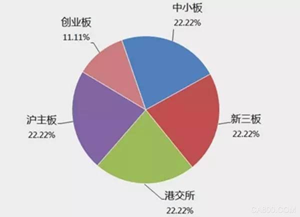 数控机床行业专利中,实用新型专利数占61%
