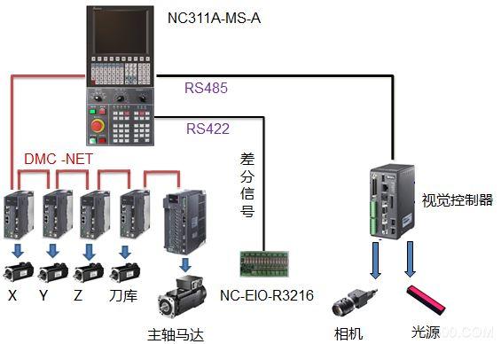 台达CNC 机器视觉综合解决方案 机床智能自动化