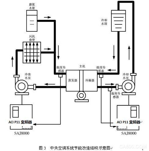 aci变频器在中央空调上的应用-应用案例-广州珠峰电气