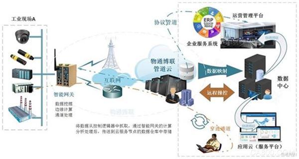 设备远程维护 云平台 工业智能网关