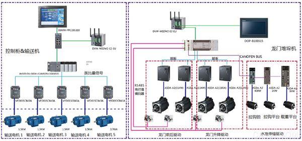 台达 提供了完整的智能立体仓库控制系统解决方案