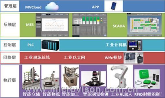工业4.0智能工厂架构