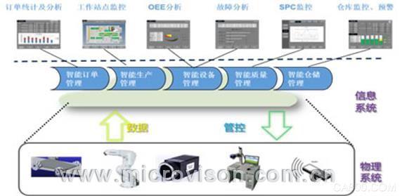 工业4.0生产管理信息系统
