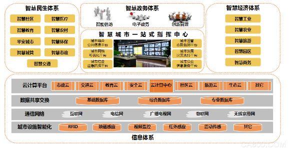 智慧城市 图像监控 计算机网络 现代化 指挥中心