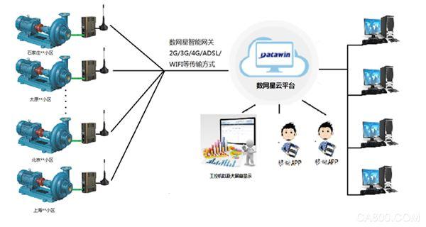主导科技智能水泵接线图