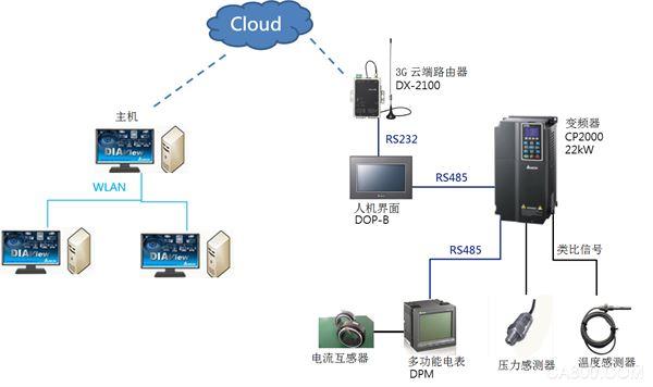 台达 ,工业物联网解决方案,空压机设备远程监控