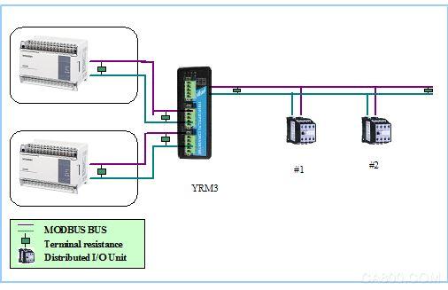 协议型modbus总线双主站冗余模块图片