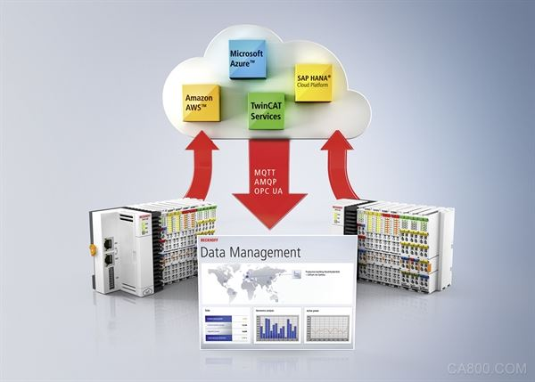 倍福,楼宇技术系统,HVAC,大数据处理