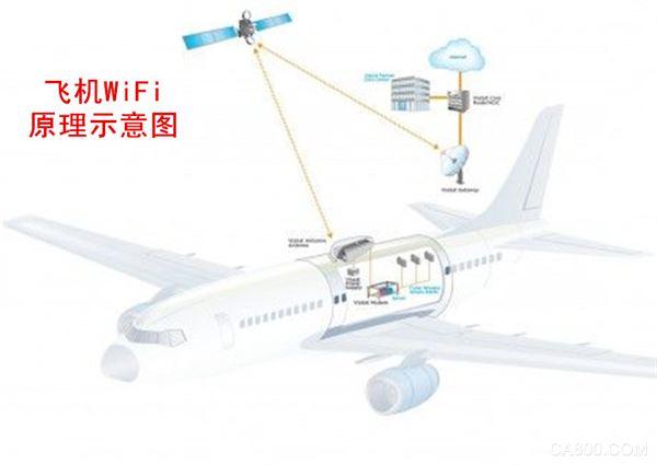 飞机wifi,嵌入式工控机硬件解决方案