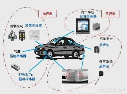 智能化,物联网,传感器